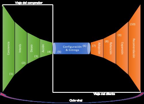 HourGlass Estrategia de Marketing - KASANELI