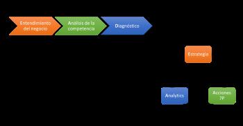 Metodologia Estrategia de Marketing - KASANELI
